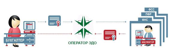 Электронная отчетность в Симферополе, Республика Крым