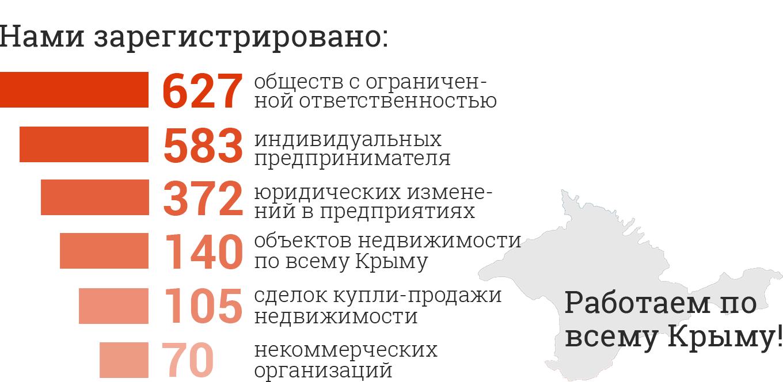 """Юридическая компания """"Деловой Крым"""""""